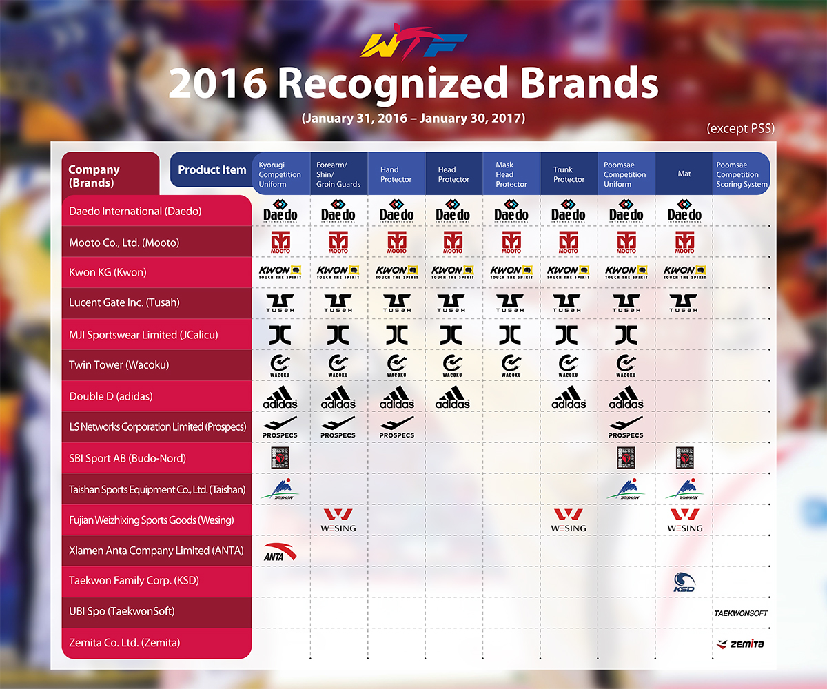 20160825_WTF 2016 recognized brands_with link