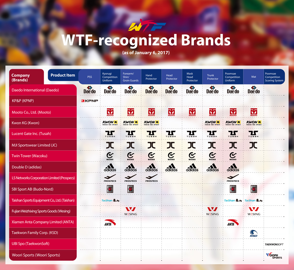 WTF-recognized-Brand-Chart_1200X1100_January-6,-2017